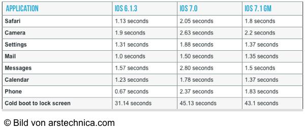 Deutliche Performance Steigerungen beim iPhone 4