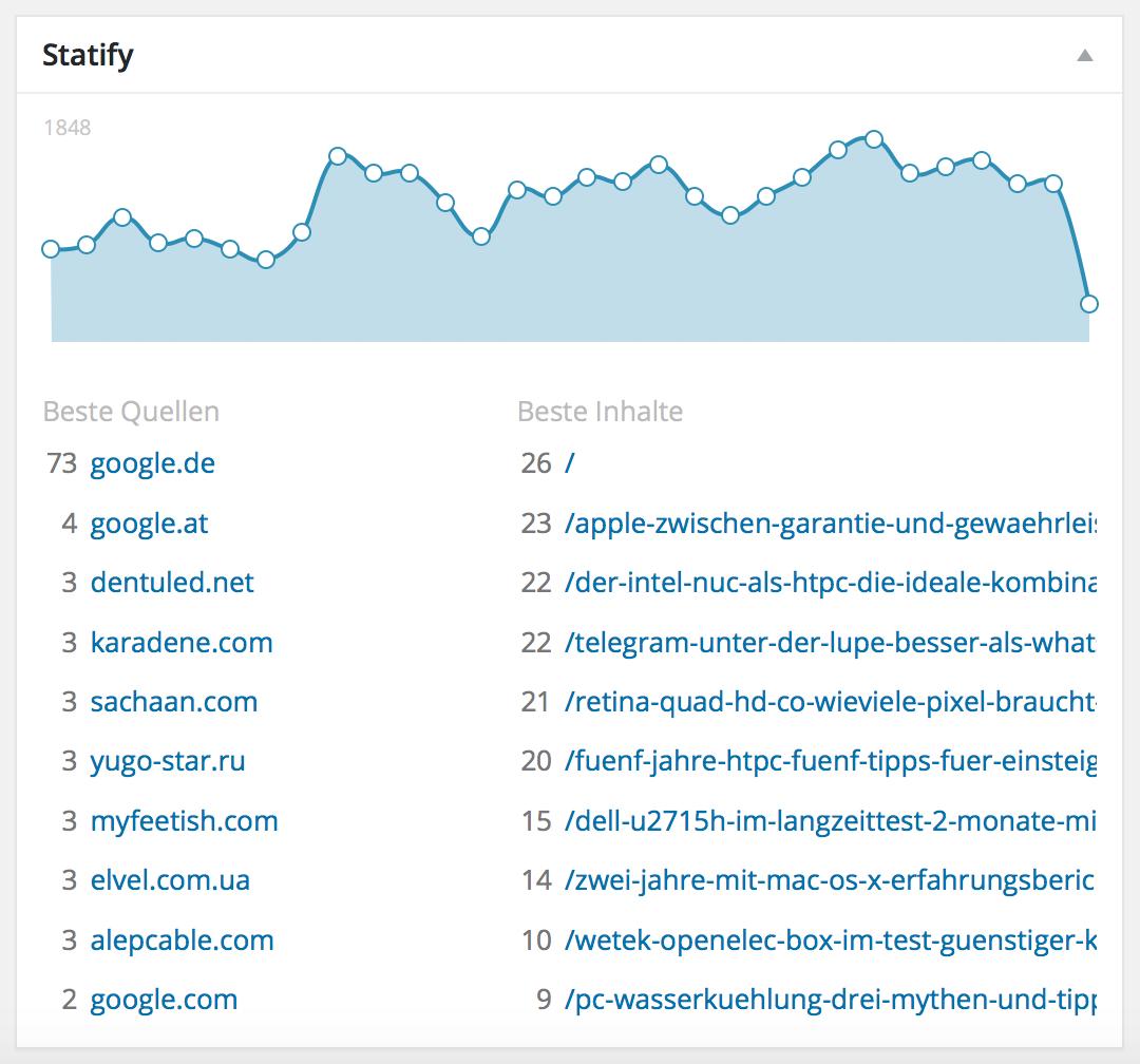 BlogStatistik2015